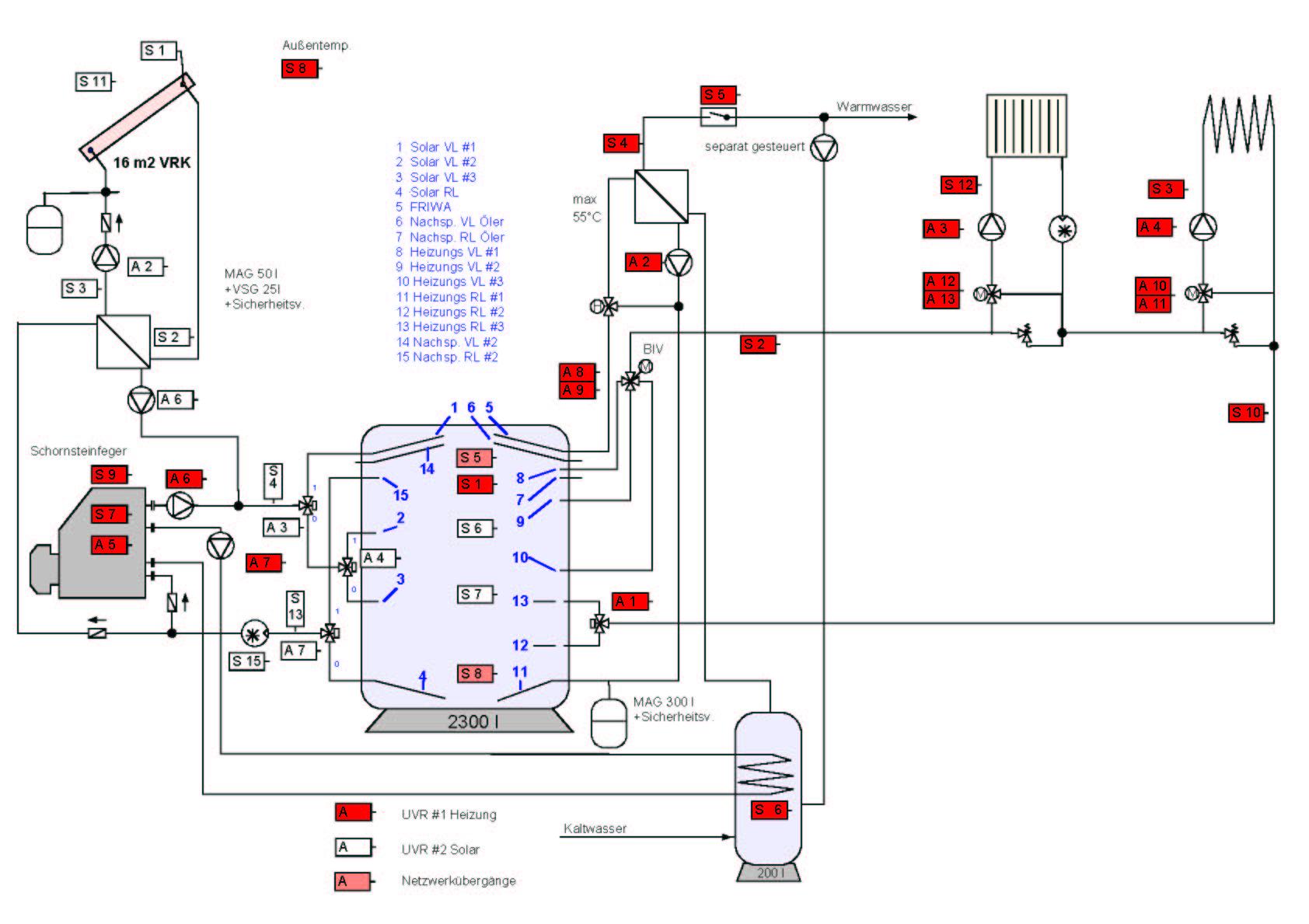 gro z gig fu bodenheizung schema bilder der schaltplan. Black Bedroom Furniture Sets. Home Design Ideas